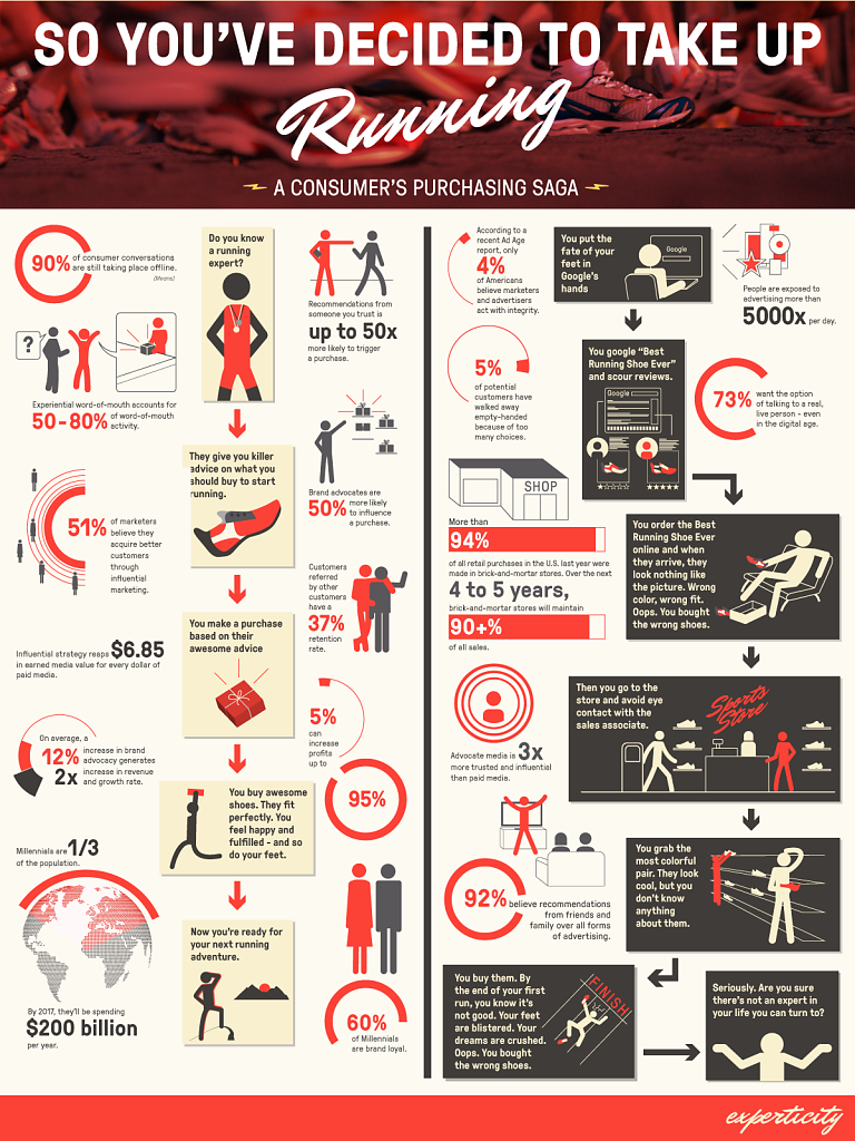 ig-2015-experticity-infographic-koken.png